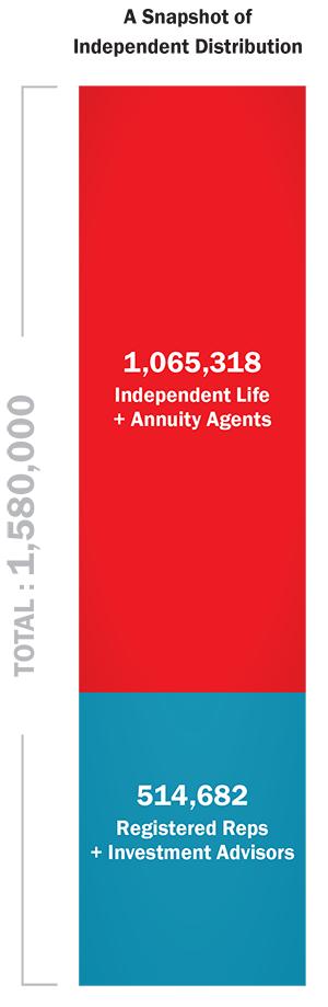 Snapshot of independent distribution.